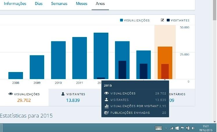 estatisticas 2015 GM